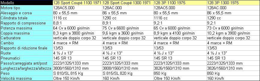 Tabella scheda tecnica 128 sport